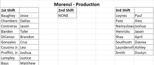 morenci production