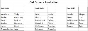 oak production